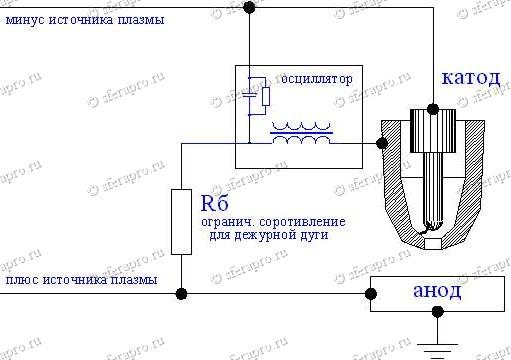 Схема плазменной дуги