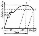 Рекомендации по подбору параметров резки
